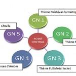 Preview de GN : GNTI, un projet fou