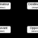 Techniques du récit - Le récit - Partie 2
